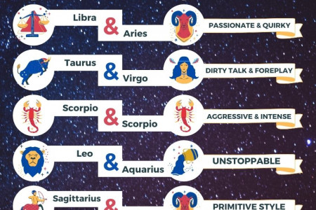 Zodiac Signs With Explosive Sex Compatibility Infographic