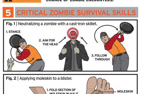 Zombie Survival Gear Infographic