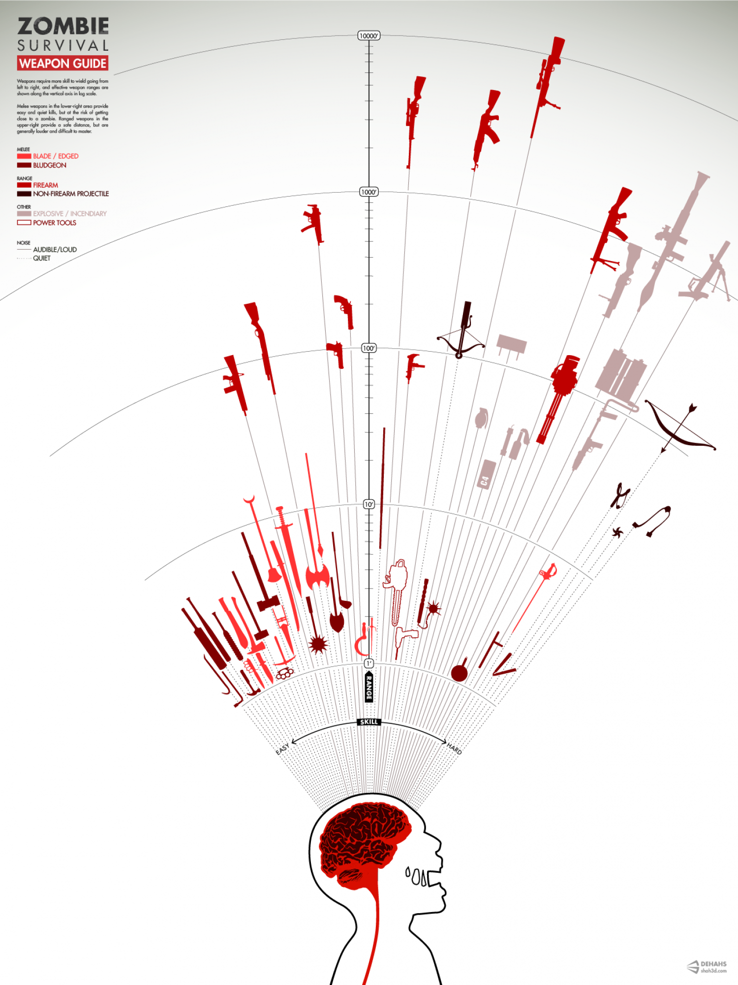 Zombie Survival Weapon Guide Infographic