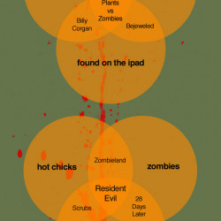zombie venn diagrams | visual.ly venn diagram beautiful #9