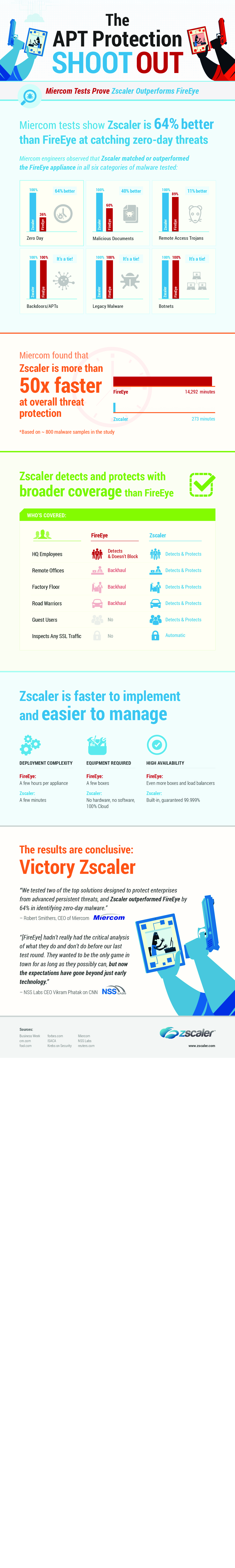 Zscaler vs Fireye: The APT Protection Shootout | Visual ly